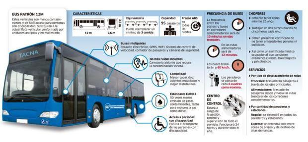 Toda la información sobre el Bus Patrón