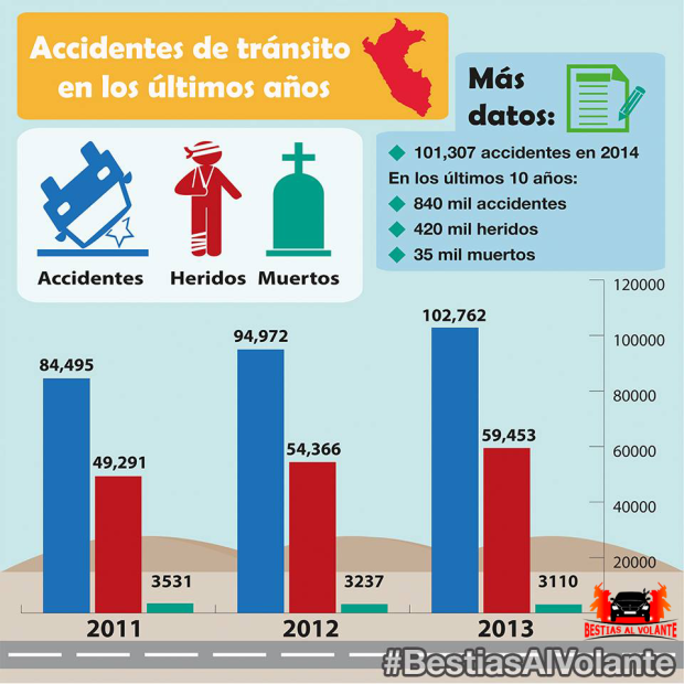 infografia accidentes transito